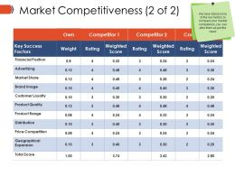 Market Competitiveness Ppt Example Professional