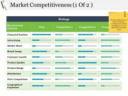 Market Competitiveness Ppt Examples Slides