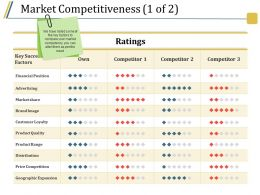 Market Competitiveness Ppt Sample Presentations