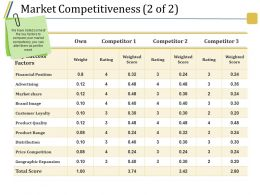 Market Competitiveness Ppt Slide