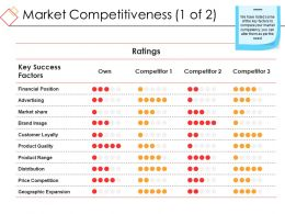 Market Competitiveness Presentation Powerpoint Example