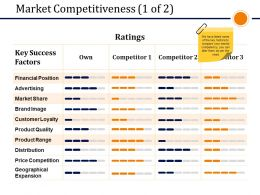 Market Competitiveness Presentation Powerpoint Templates