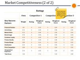 Market Competitiveness Presentation Slides