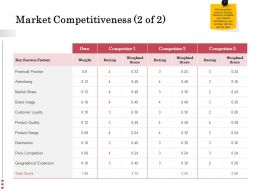 Market Competitiveness Range Ppt Powerpoint Presentation Summary