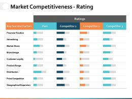 Market Competitiveness Rating Ppt Powerpoint Presentation File Example Introduction