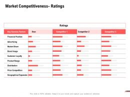 Market Competitiveness Ratings Management Ppt Powerpoint Presentation Ideas Pictures