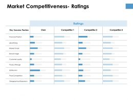 Market Competitiveness Ratings Planning Ppt Powerpoint Presentation Infographic Template Design Ideas