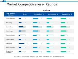 Market Competitiveness Ratings Ppt Powerpoint Presentation Gallery Visual Aids