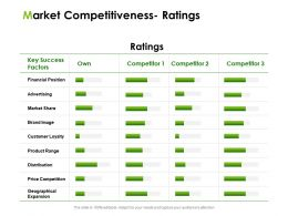 Market Competitiveness Ratings Ppt Powerpoint Presentation Infographic Template Images