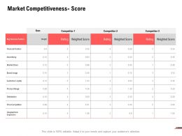 Market Competitiveness Score Business Ppt Powerpoint Presentation Model Outline
