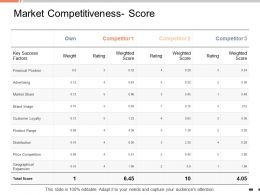 Market Competitiveness Score Competitor Ppt Powerpoint Presentation Infographic Template