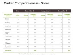 Market Competitiveness Score Distribution Ppt Powerpoint Presentation Infographic Template Icons