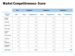 Market Competitiveness Score Market Share Ppt Powerpoint Presentation Infographics Slides