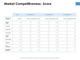 Market Competitiveness Score Planning Ppt Powerpoint Presentation Outline Maker
