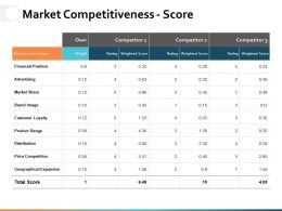 Market Competitiveness Score Ppt Powerpoint Presentation File Example Topics