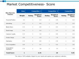 Market Competitiveness Score Ppt Powerpoint Presentation Gallery Visuals