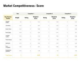 Market Competitiveness Score Ppt Powerpoint Presentation Inspiration Graphics
