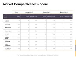 Market Competitiveness Score Ppt Powerpoint Presentation Outline Example