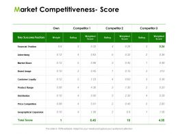 Market Competitiveness Score Ppt Powerpoint Presentation Portfolio Outline