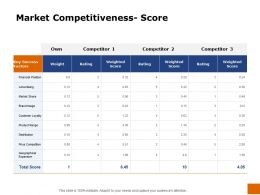 Market Competitiveness Score Ppt Powerpoint Presentation Slides Graphics Design