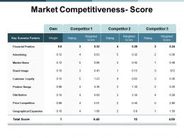 Market Competitiveness Score Success Ppt Powerpoint Presentation Portfolio Example Introduction