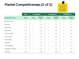 Market Competitiveness Success Ppt Powerpoint Presentation Slides Clipart