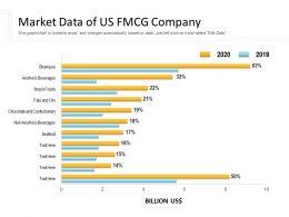 Market Data Of US FMCG Company