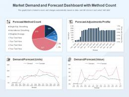 Market Demand And Forecast Dashboard With Method Count