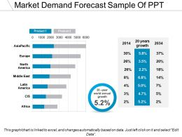 Market Demand Forecast Sample Of PPT