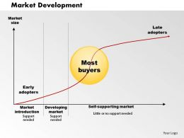 Market Development 01 Powerpoint Presentation Slide Template