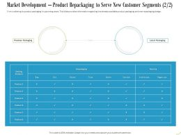 Market Development Product Repackaging To Serve New Customer Segments Existing Ppt Slides