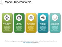 Market Differentiators
