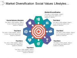 Market Diversification Social Values Lifestyles Develop Mission Statement