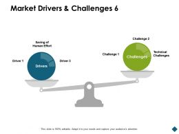 Market Drivers And Challenges Human Effort Ppt Powerpoint Presentation Show Files