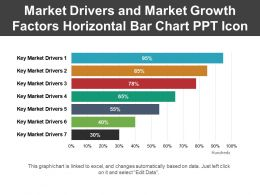 Market Drivers And Market Growth Factors Horizontal Bar Chart Ppt Icon