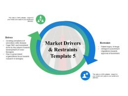 Market Drivers And Restraints Management Ppt Powerpoint Presentation Tips