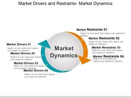 Market Drivers And Restraints Market Dynamics Powerpoint Slide Deck
