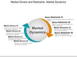 Market Drivers And Restraints Market Dynamics Powerpoint Slide Deck