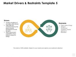 Market Drivers And Restraints Restraints Ppt Powerpoint Presentation Portfolio Shapes