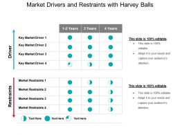 Market Drivers And Restraints With Harvey Balls Powerpoint Slide Designs
