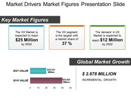 Market Drivers Market Figures Presentation Slide