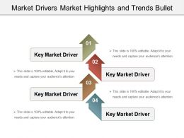 Market Drivers Market Highlights And Trends Bullet Powerpoint Slide