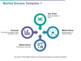 Market Drivers Template Growth Strategy Ppt Powerpoint Presentation Infographics Brochure