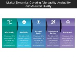 Market Dynamics Covering Affordability Availability And Assured Quality