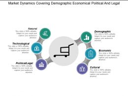 Market Dynamics Covering Demographic Economical Political And Legal