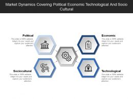 Market Dynamics Covering Political Economic Technological And Socio Cultural