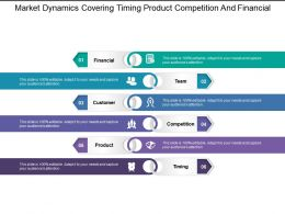 Market Dynamics Covering Timing Product Competition And Financial