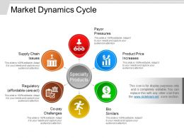 market dynamics cycle