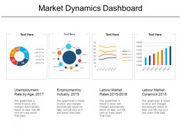 Market Dynamics Dashboard
