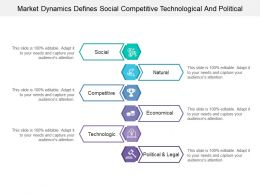 Market Dynamics Defines Social Competitive Technological And Political